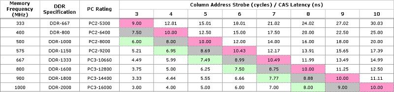 טבלה המציגה תדירות CL