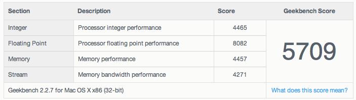 ציון סופי של מק מיני 2011 עם 1600ג'יגה